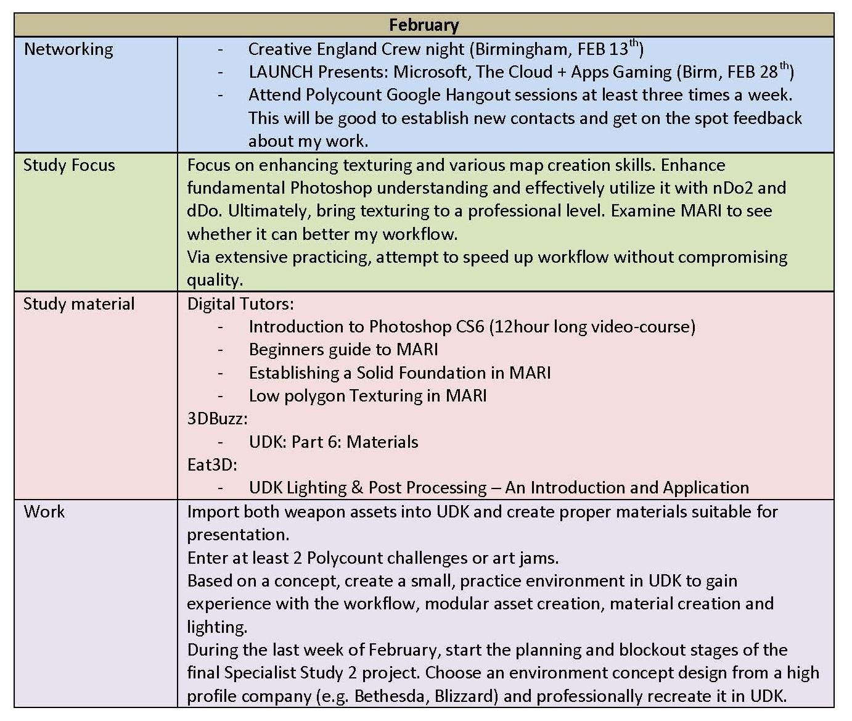 developing business plan short term