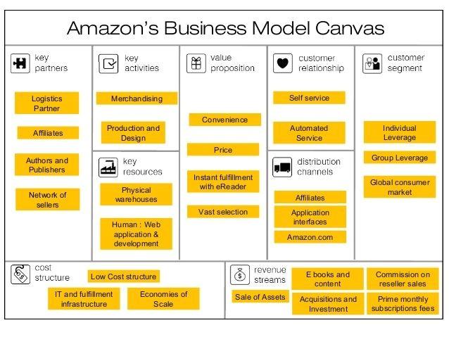 Amazon Business Plan Template Amazon Business Model Canvas Google Zoeken Money