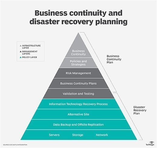 Business Continuity Plan and Disaster Recovery Plan Templates What is Business Continuity Definition From Whatis Com