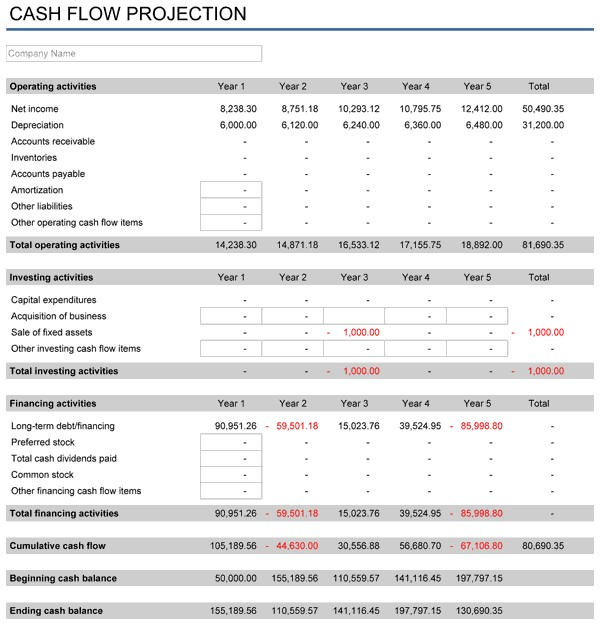 financial plan projection