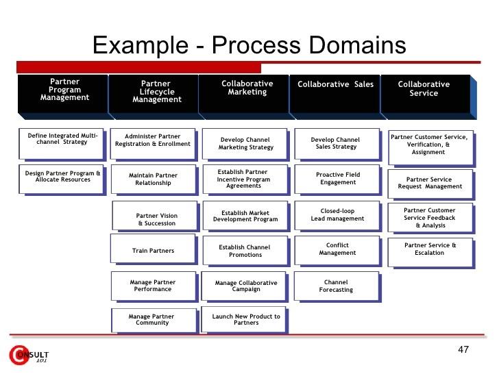 Channel Partner Business Plan Template Channel Partner Business Plan Template