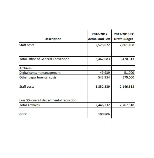 Church Budget Proposal Template 11 Chruch Budget Templates Download for Free Sample
