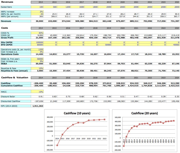 simple business plan excel template