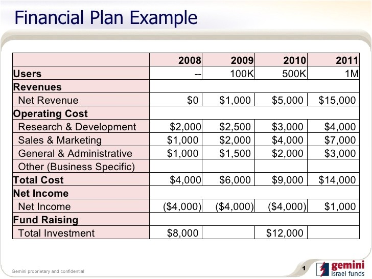 Financial Business Plan Template Excel Free 5 Financial Plan Templates Excel Excel Xlts