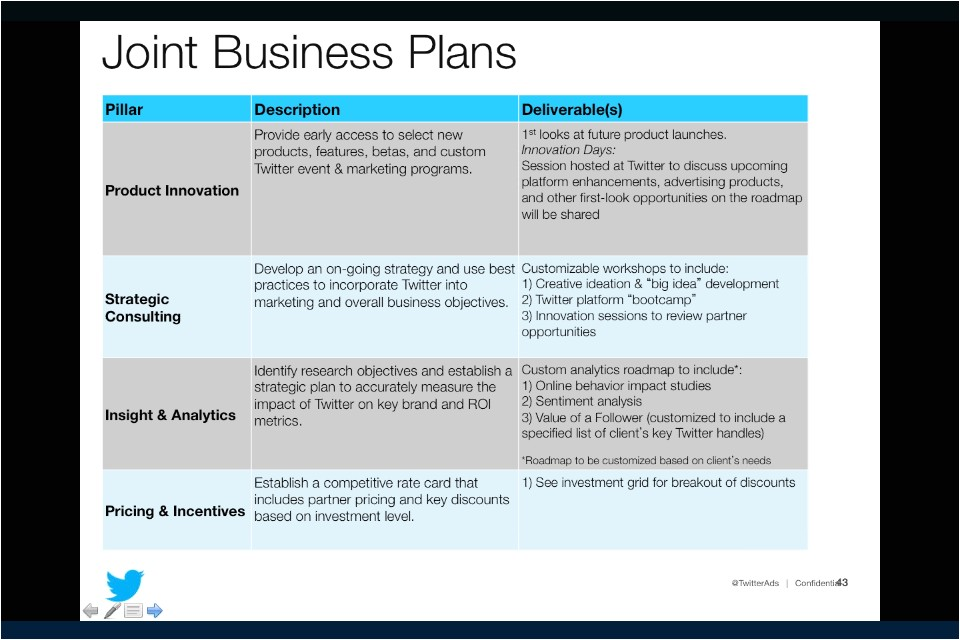 Joint Business Plan Template Excel Twitter 39 S Pitch Deck for Big Advertisers Slides Peter