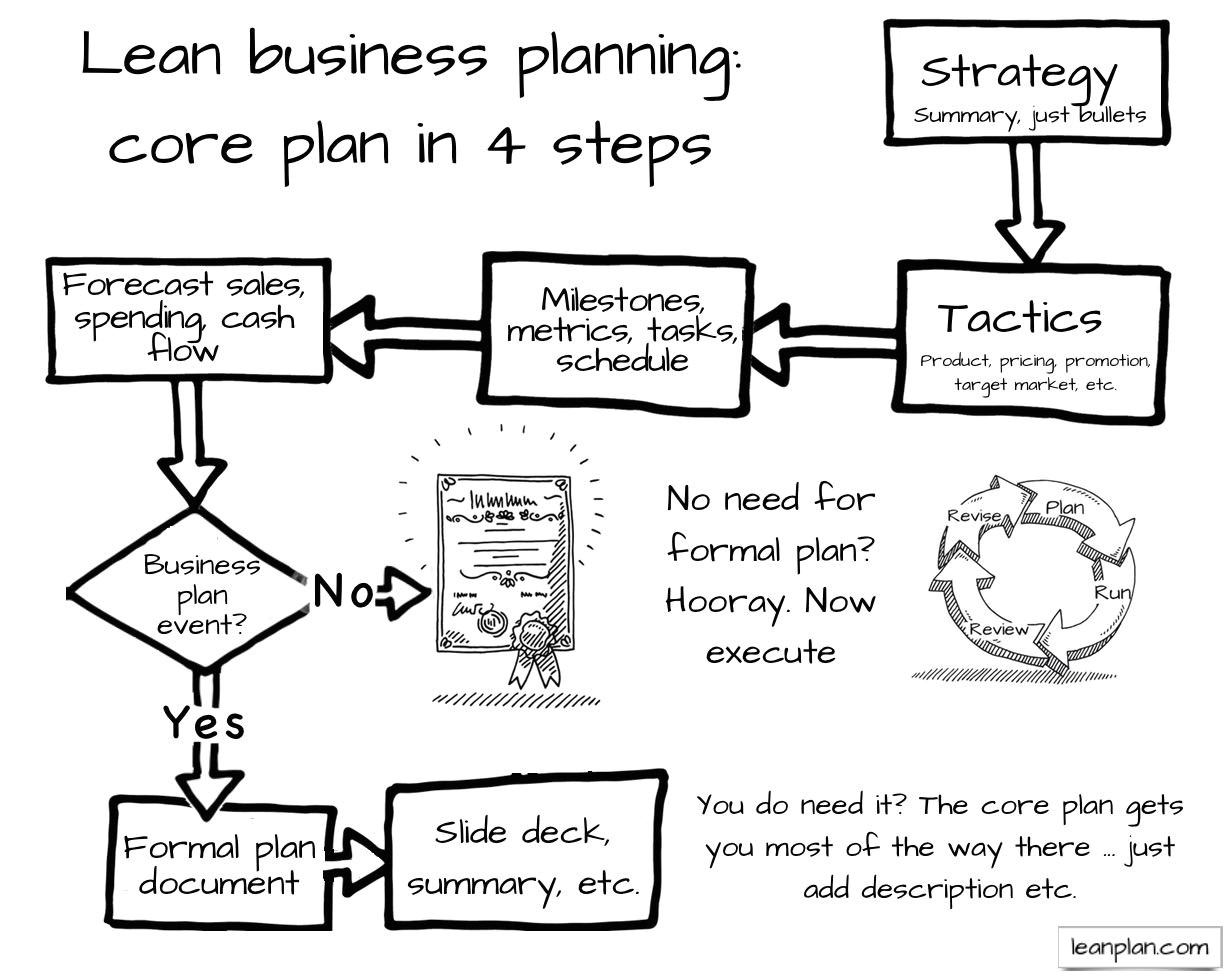 what type of business plan do i need