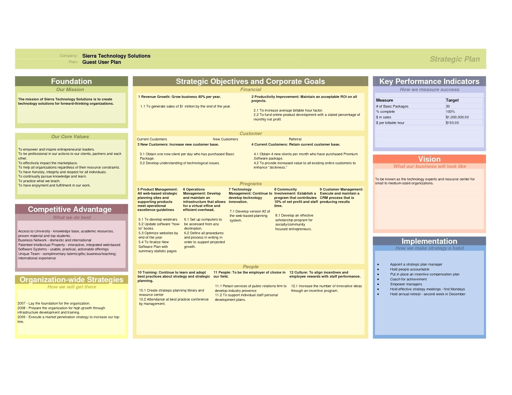 how to develop a business plan template