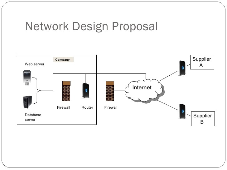 Network Design Proposal Template Contoh Proposal Network Design Tracy Notes