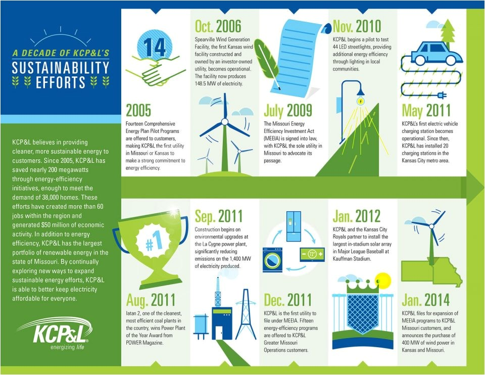Renewable Energy Business Plan Template Kcpl Announces Significant Investments In Its