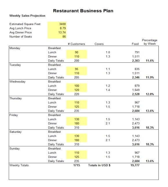 Restaurant Business Plan Template Excel 5 Free Restaurant Business Plan Templates Excel Pdf formats