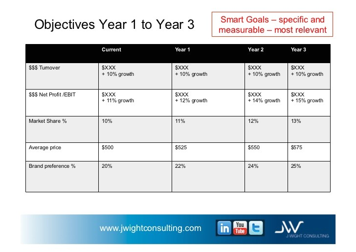 Three Year Business Plan Template 3 Year Business Plan Template Business form Templates