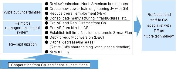 3 years business plan sample