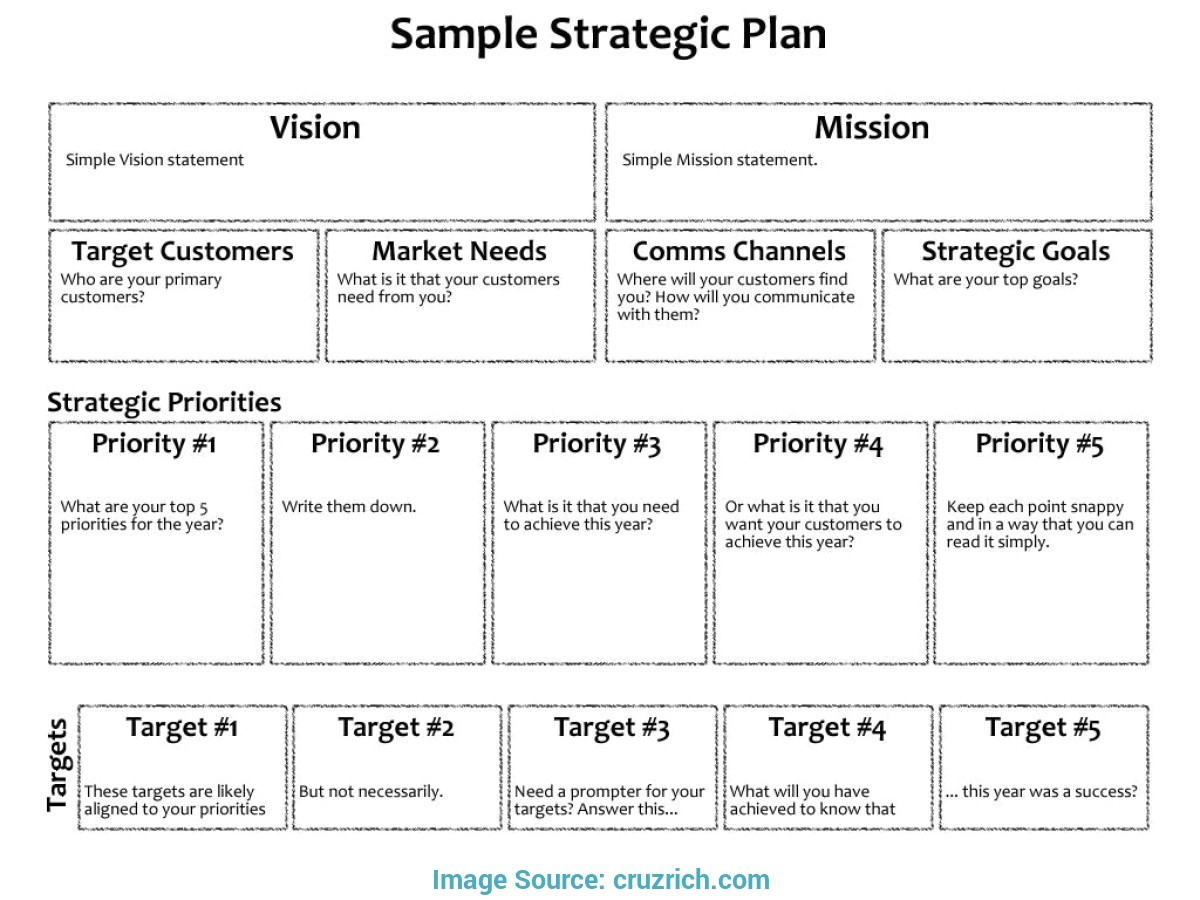 special strategic business plan layout strategic business plan template standart pictures 3 year cruz
