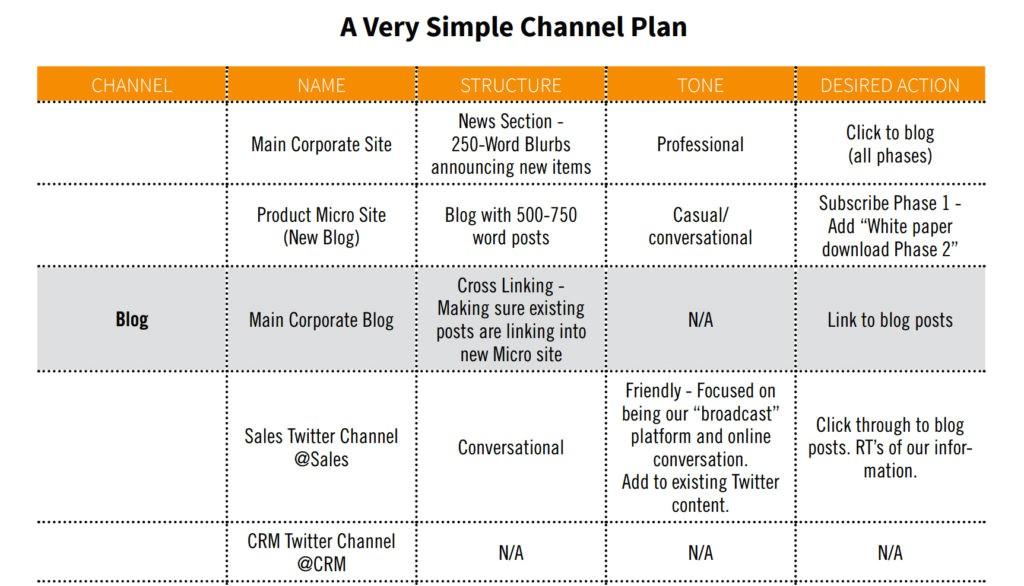 content strategy editorial calendar templates