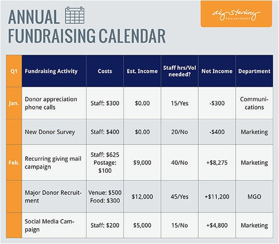 Fundraising Calendar Template Fundraising Plan Template Aly Sterling Philanthropy