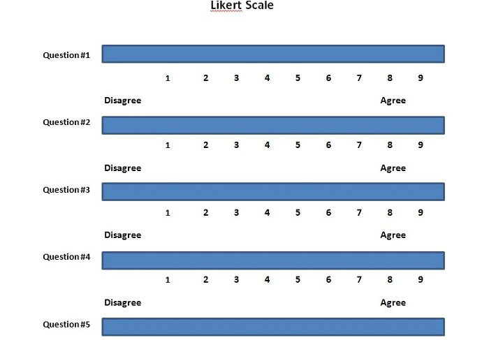 10 Point Likert Scale Template 30 Free Likert Scale Templates Examples Template Lab