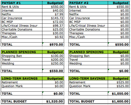 2 Week Budget Template why I Budget Monthly Semi Monthly and Weekly Cait Flanders