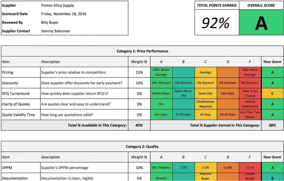 procurement kpi dashboard