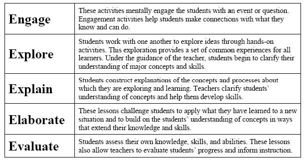 5 E Lesson Plan Template for Math Aps Fed Summer 2007 Newsletter Reformed Based Physics