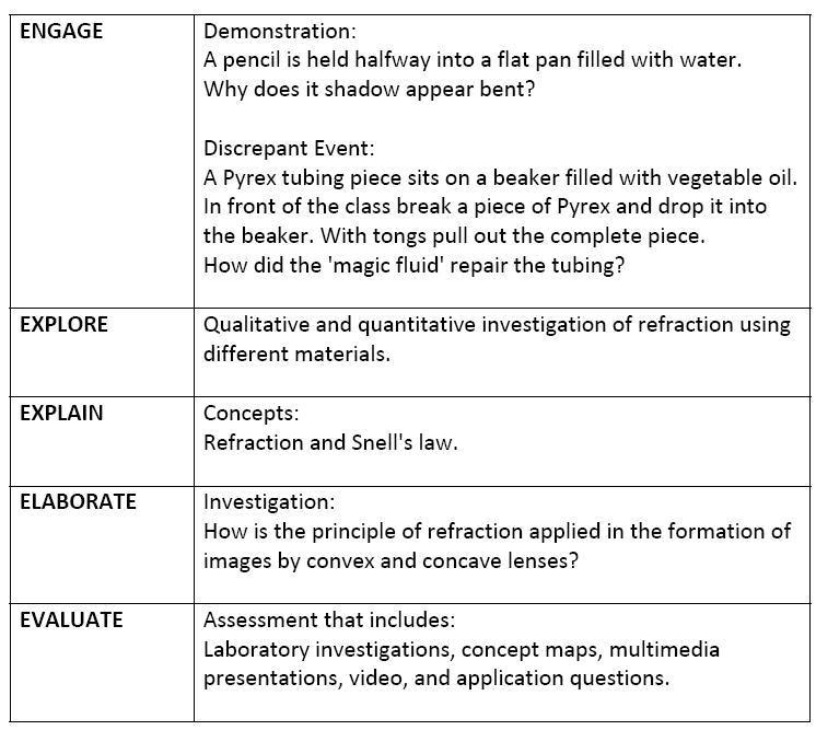 sample lesson plan science iv 5 es
