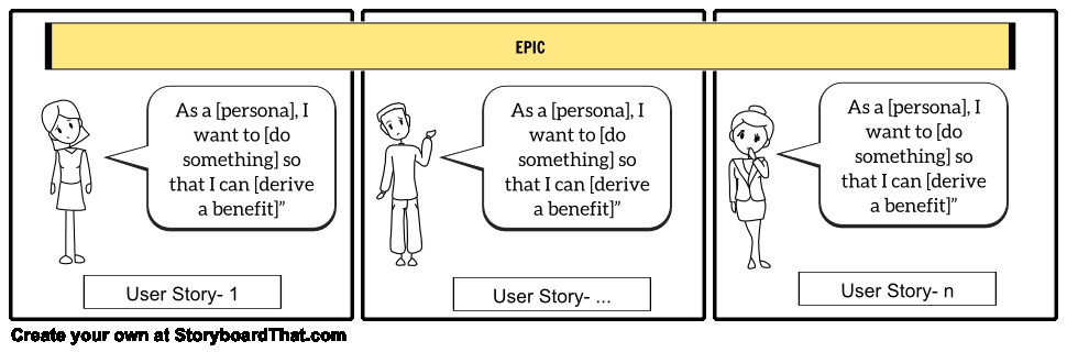 As A User I Want User Story Template Exit Flatsville Using Storyboards to Energize Your Agile