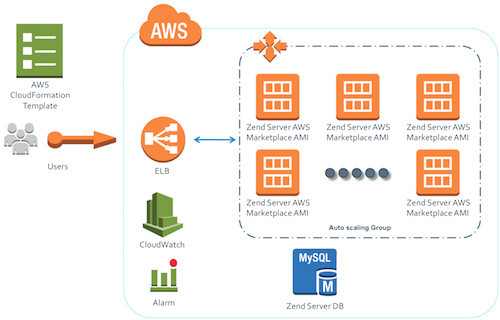 Aws Cloud formation Template Zend Products Server Cloudformation
