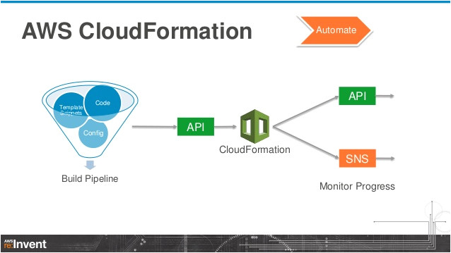 Aws Cloud formation Template Zero to Sixty Aws Cloudformation Dmg201 Aws Re Invent