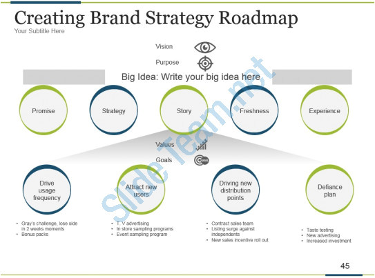 brand development process powerpoint presentation slides