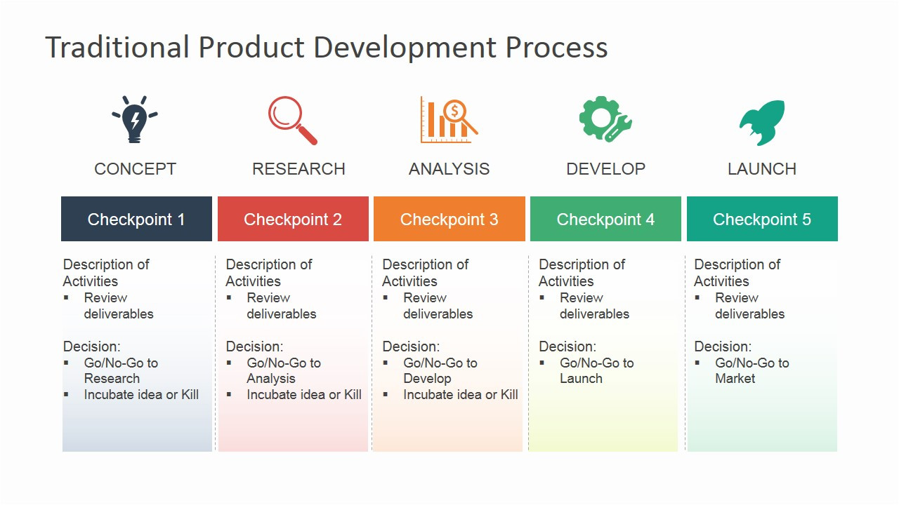 brand development process template
