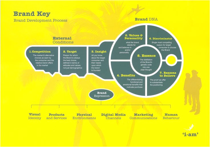 Brand Development Process Template Brand Key Brand Development Process I Am Brand