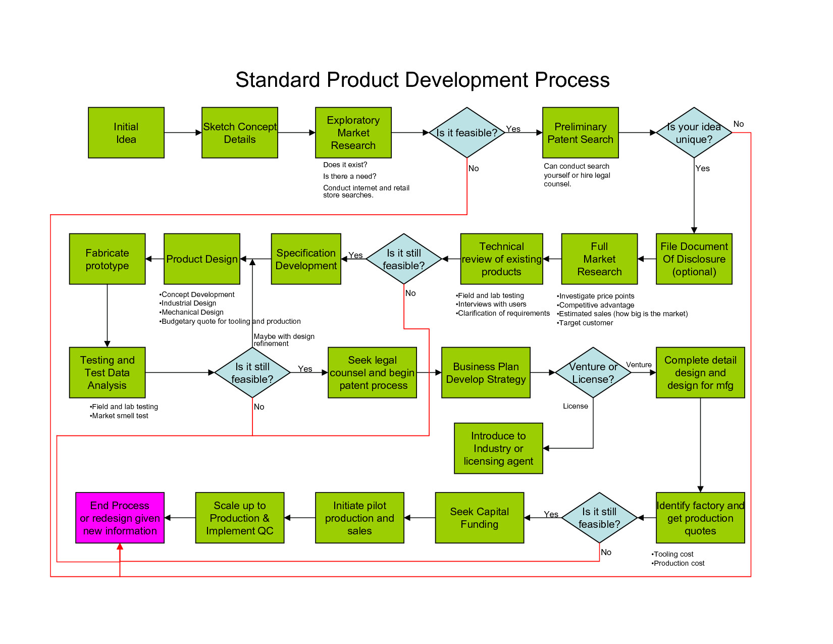 product development process template