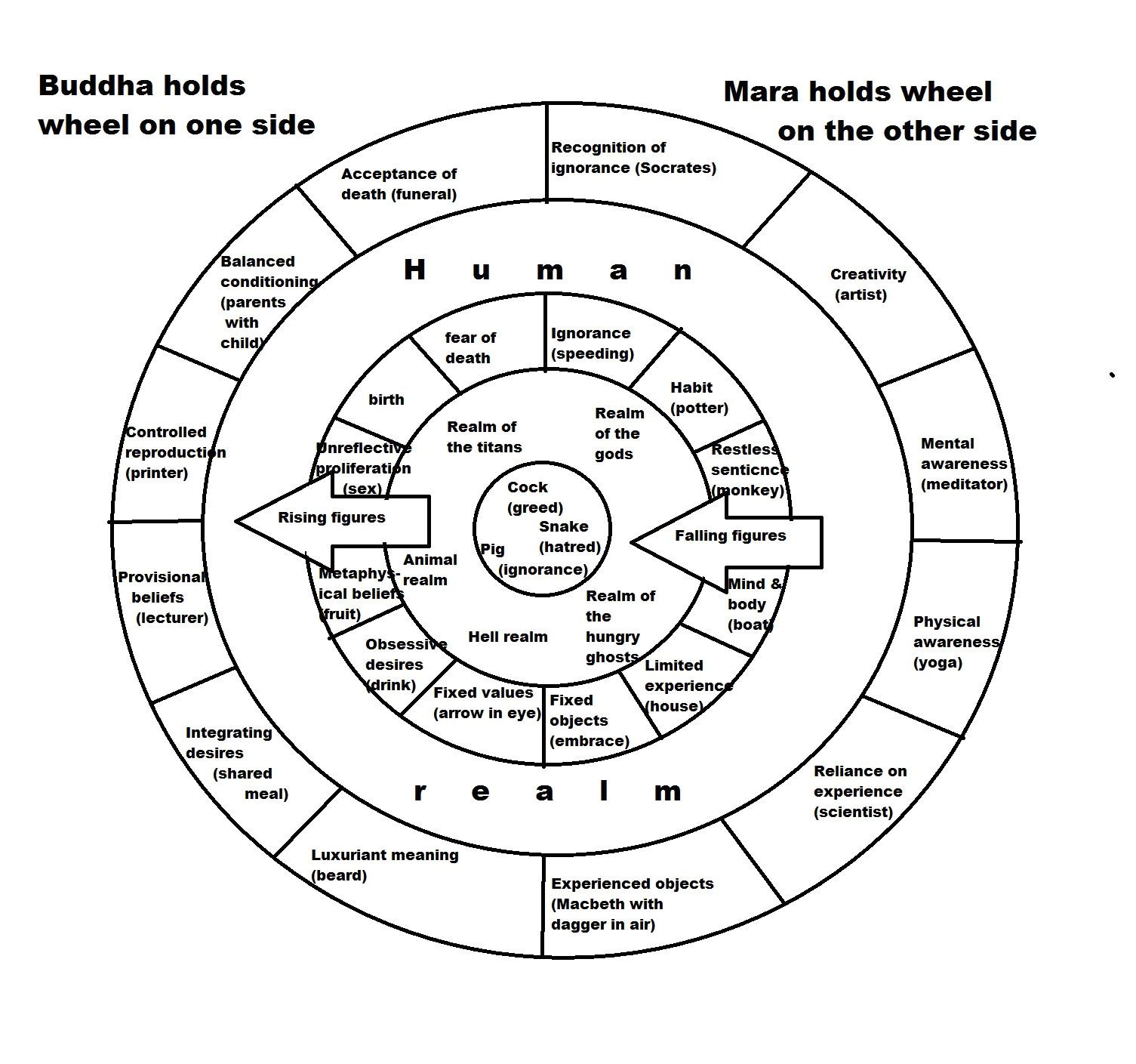 Buddhist Wheel Of Life Template Tibetan Wheel Of Life Bhavacakra Welcome
