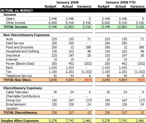 flexos actual vs budget report january 2008