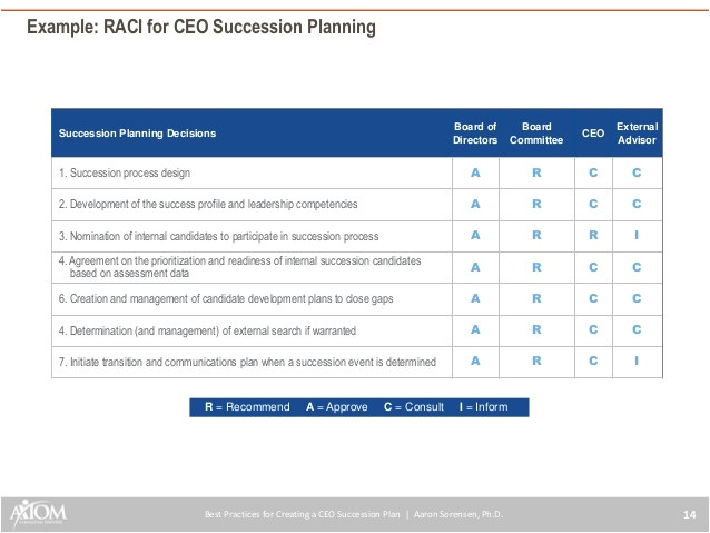 ceo succession planning template