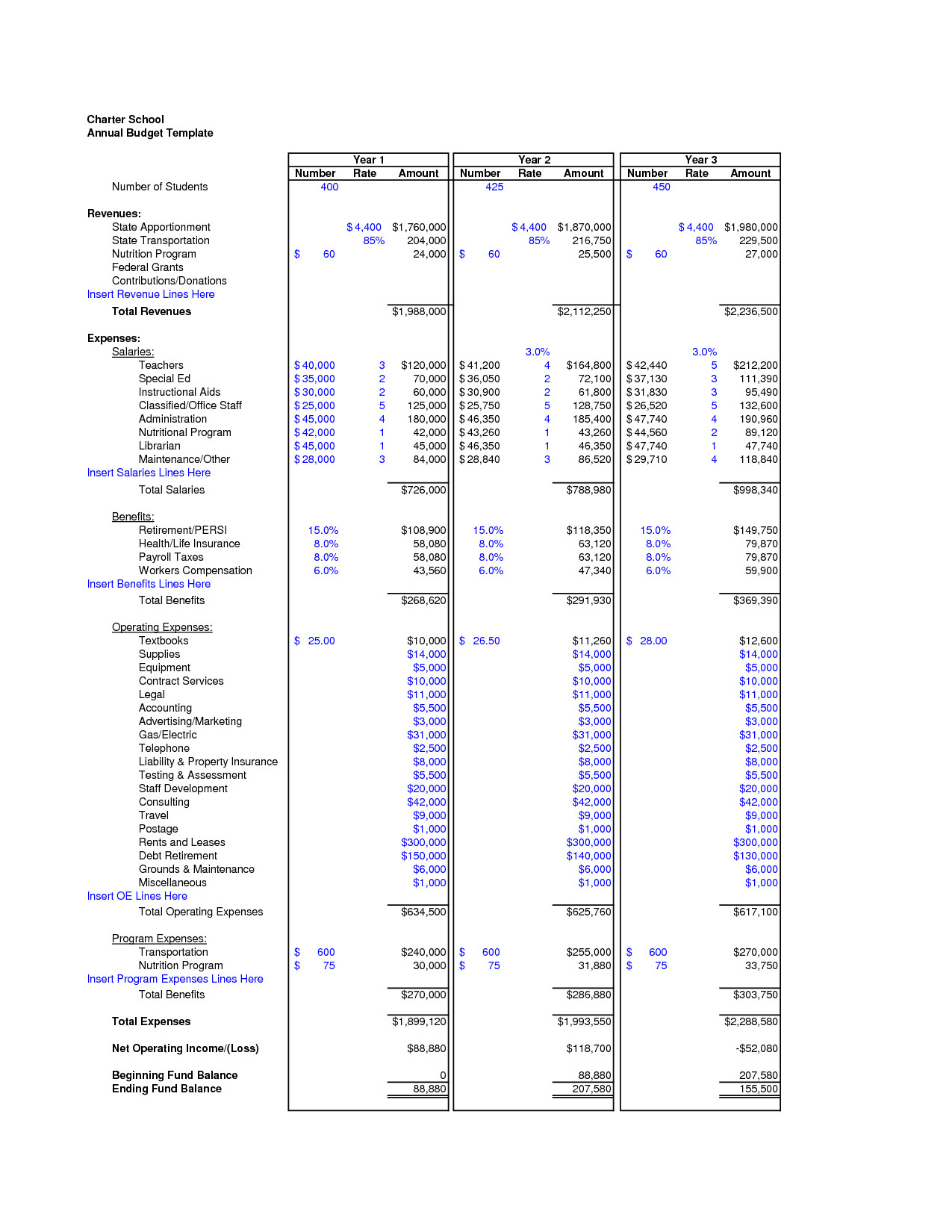 post charter school budget template 100806