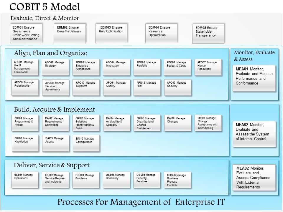 0514 cobit 5 model powerpoint presentation