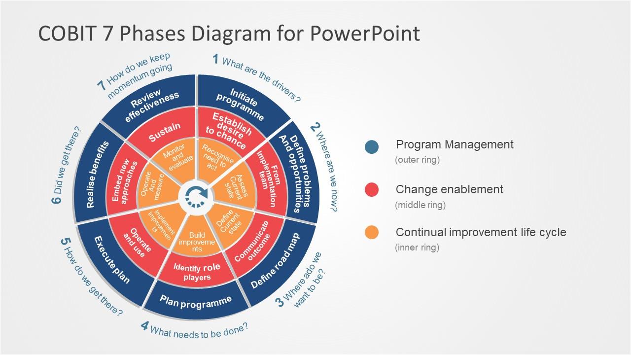 cobit 7 phases powerpoint diagram