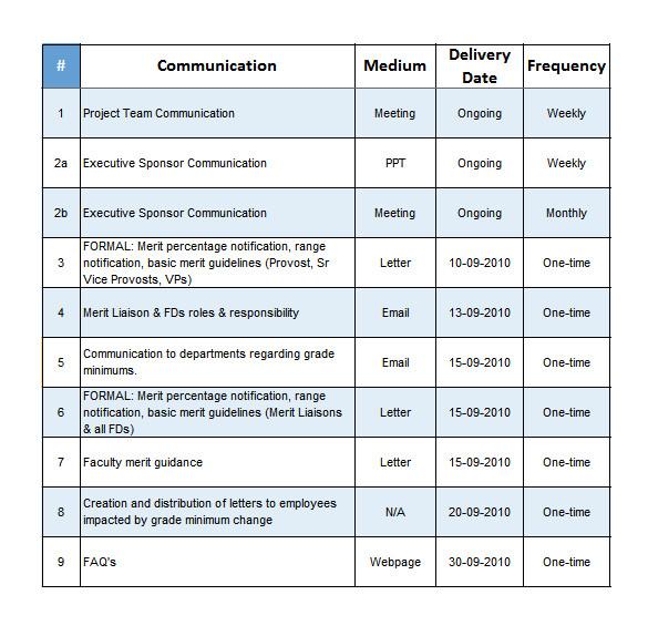 sample project communication plan