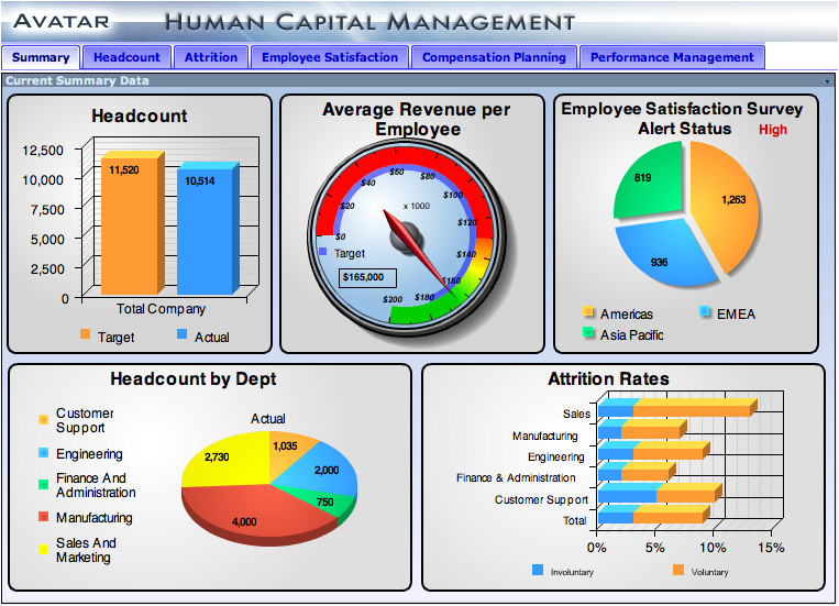Company Dashboard Template 4 Essential Steps to Designing A Dashboard that Inspires