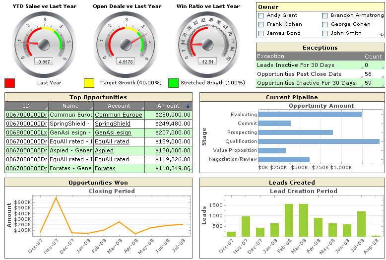 business dashboards examples