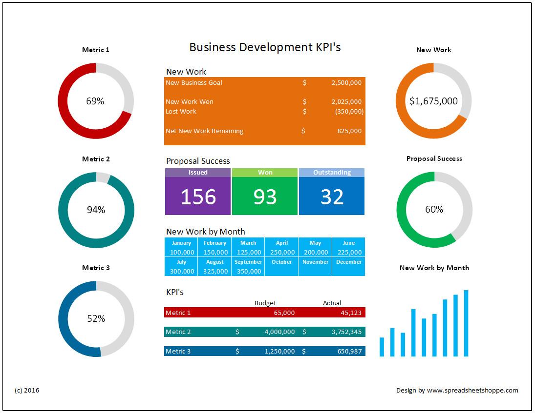 business development kpi dashboard