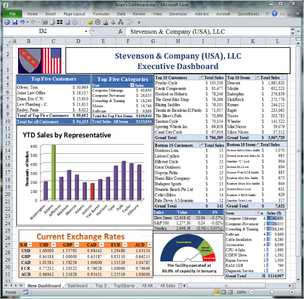 www dashboards for business com