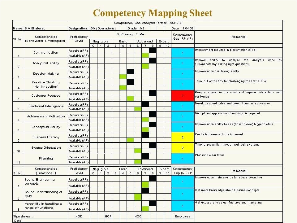 competency gap analysis template