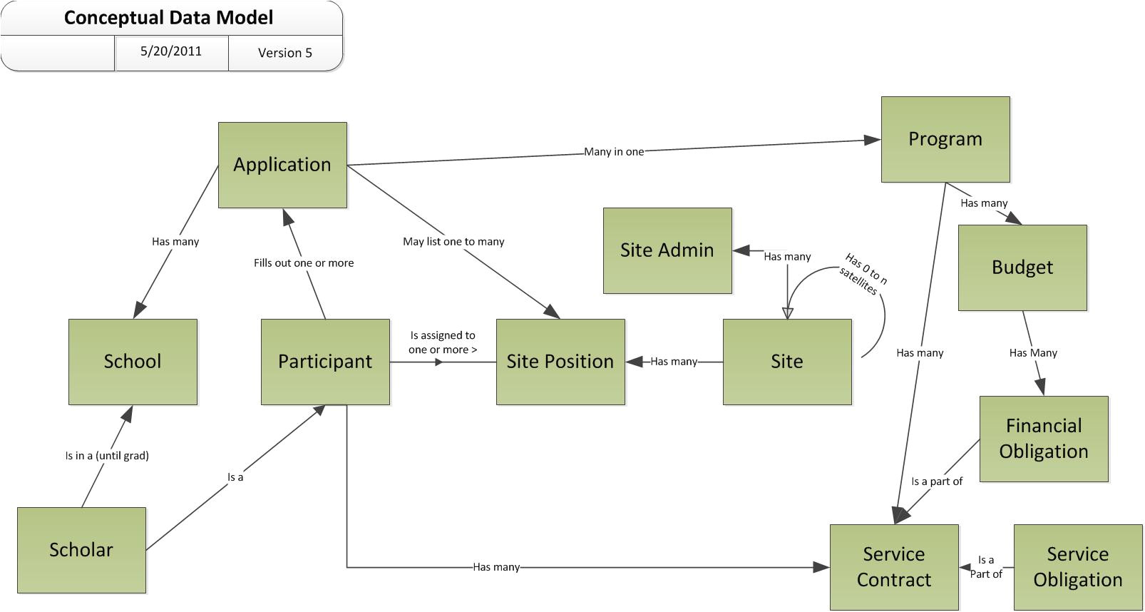 Conceptual Site Model Template An Example Conceptual Data Model Diagram Leonard S