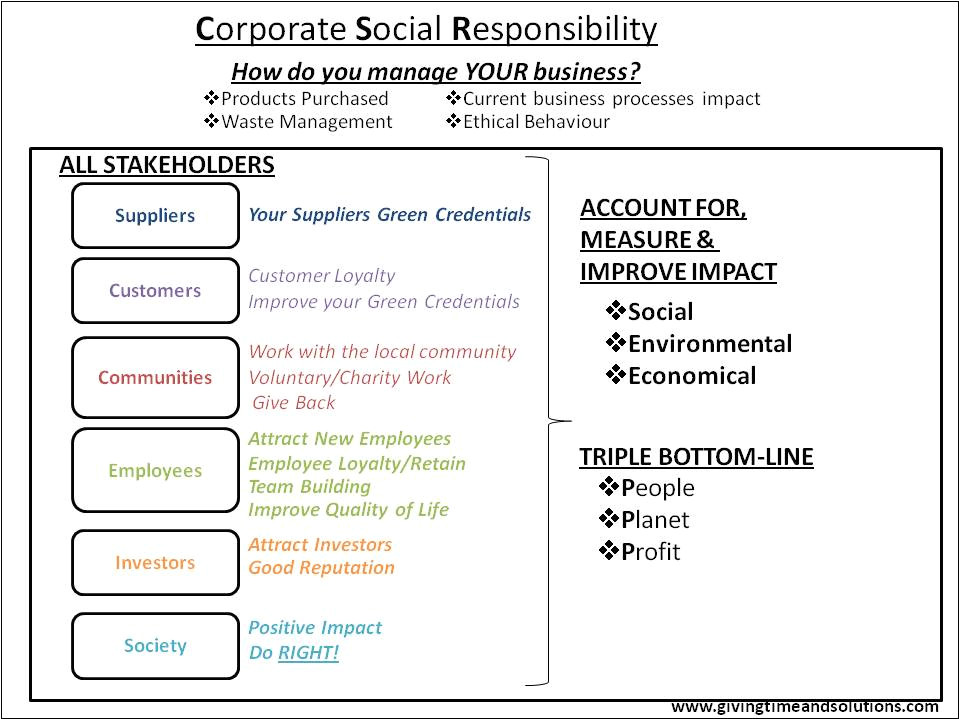 how corporate social responsiblity csr could help save money and the environment