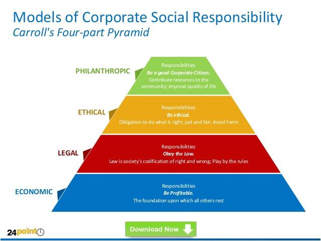 corporate social responsibility csr powerpoint templates