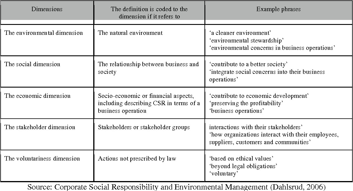 corporate social responsibility policy template