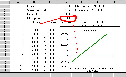 Cost Volume Profit Graph Excel Template Cost Volume Profit Analysis Jyler