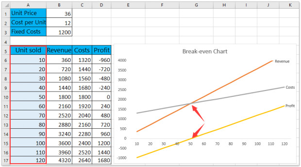 cost volume profit graph excel template