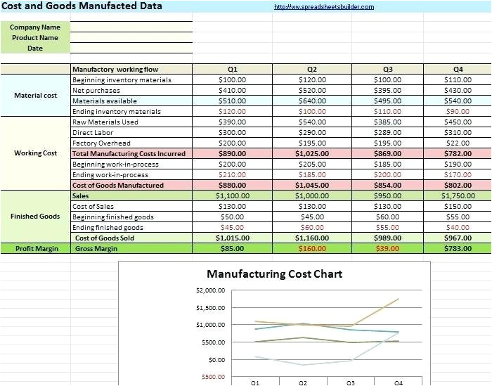 Cost Volume Profit Graph Excel Template Cost Volume Profit Graph Excel Template How to Do Cost